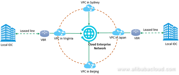 connecting global locations using cloud enterprise network