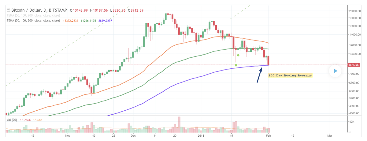 Moving Average: How to Use in Stock and Forex Markets