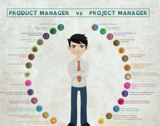 however the product manager should grow with the product along with countless items