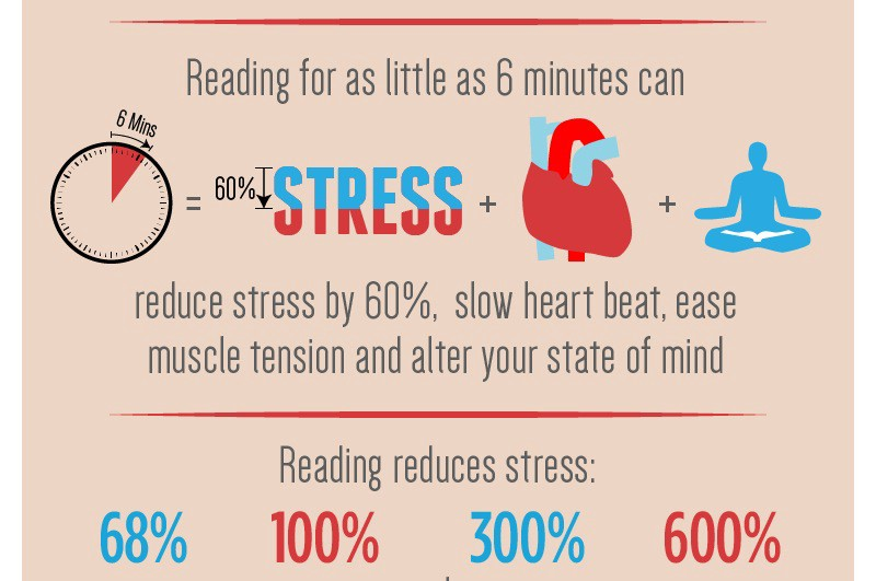 ways to reduce stress essay spm English essay spm on how to reduce stress learning the spanish language starts by learning the spanish alphabet you will need to fully understand how to say each word and letter of the alph.