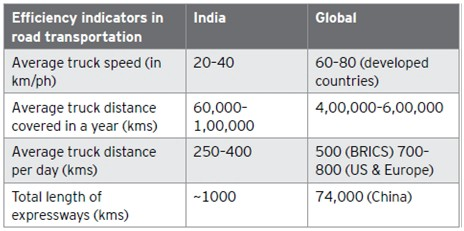 Different indicators of efficiency in road transportation