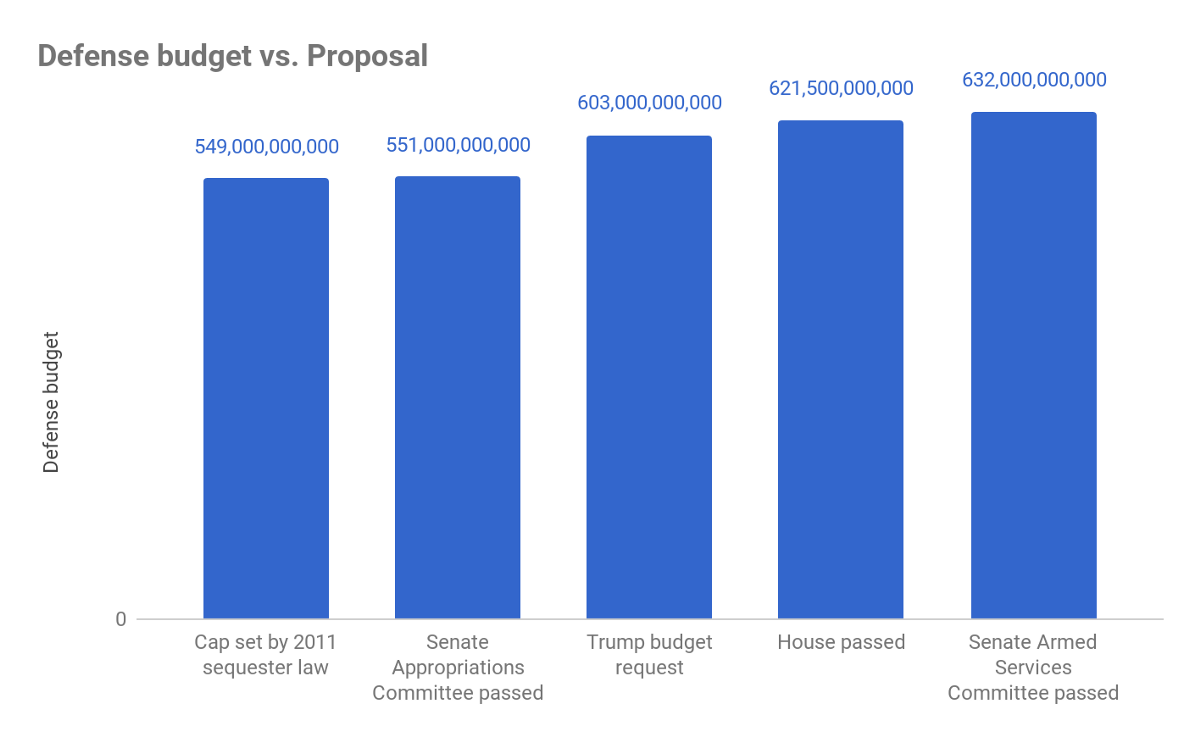 sequestration impact on defense and education The fy 2016 budget: the defense impact february 3, 2015 the release of the president's fy 2016 federal budget on february 3, 2015 marks the first step in the process of funding the federal government for the next year, including for national defense.