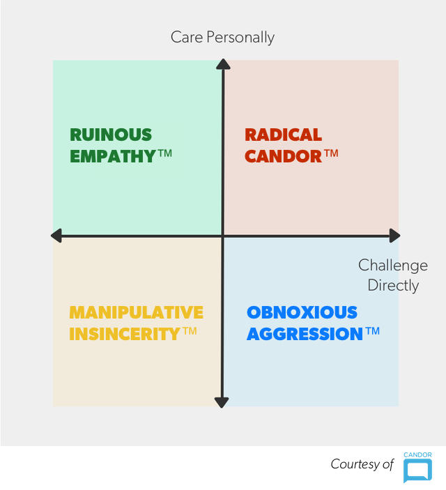 The intersection of caring personally about someone and challenging them directly