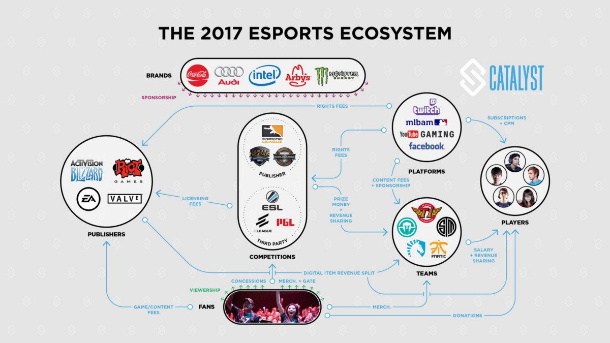the 2017 esports ecosystem explained in one chart  u2013 starters