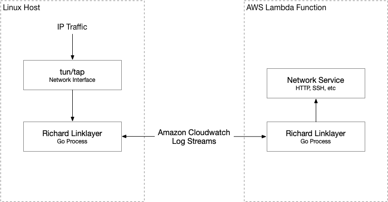 QnA VBage TCP/IP over Amazon Cloudwatch Logs