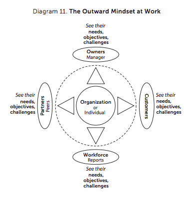 The Outward Mindset (Audiobook) by The Arbinger Institute ...