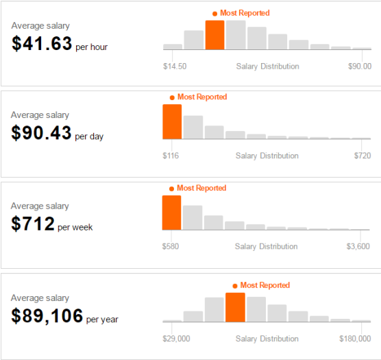 This Ui Designer Salary Research Surveyed Several Famous Companies In The Us Picture Shows Average Annual Wages American