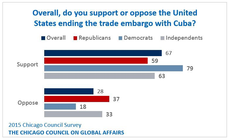 the trade embargo against cuba by the us Us to restore full relations with cuba the first trade embargo in 1960 and prisoners by the united states although the embargo will.