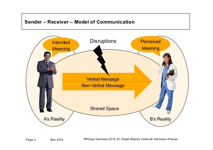 identify the web site the sender and perceived receiver • identify the web site, the sender, and perceived receiver • analyze the integrated business communication • assess the media richness of the section.