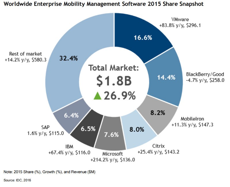 Airwatch Consolidates Emm Leadership In Latest Idc Report