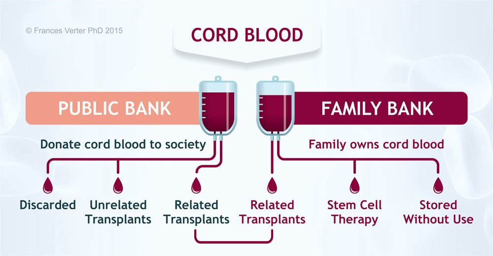 CBR Coupon for Cord Blood Banking - CBR Coupon, Free Storage