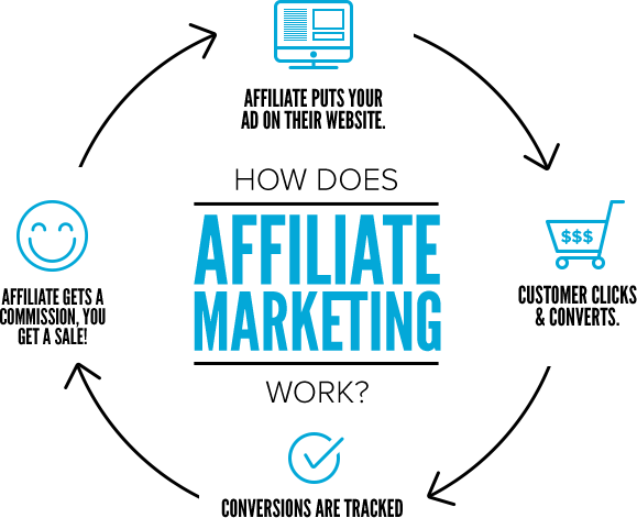 Best Affiliate Marketing Plans using Web Scraping
