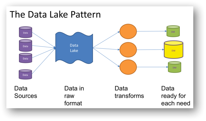 The Data Lake Is A Design Pattern Data Ops Medium