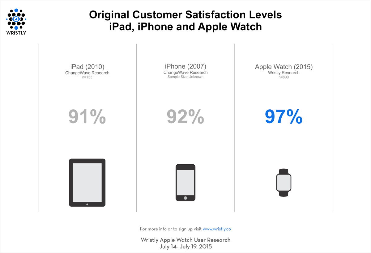 apple iphone customer service large scale apple customer satisfaction study 13466