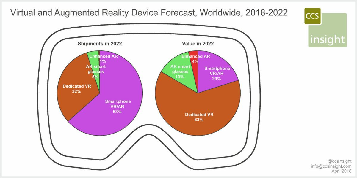 Report: VR and AR Device Market to hit $1.8 billion in 2018