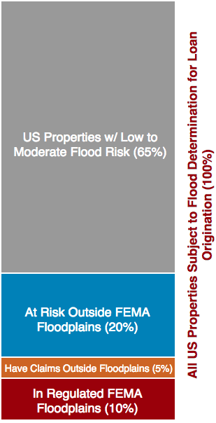 Do We Need Flood Insurance for FEMA's 'Low Risk' Areas?