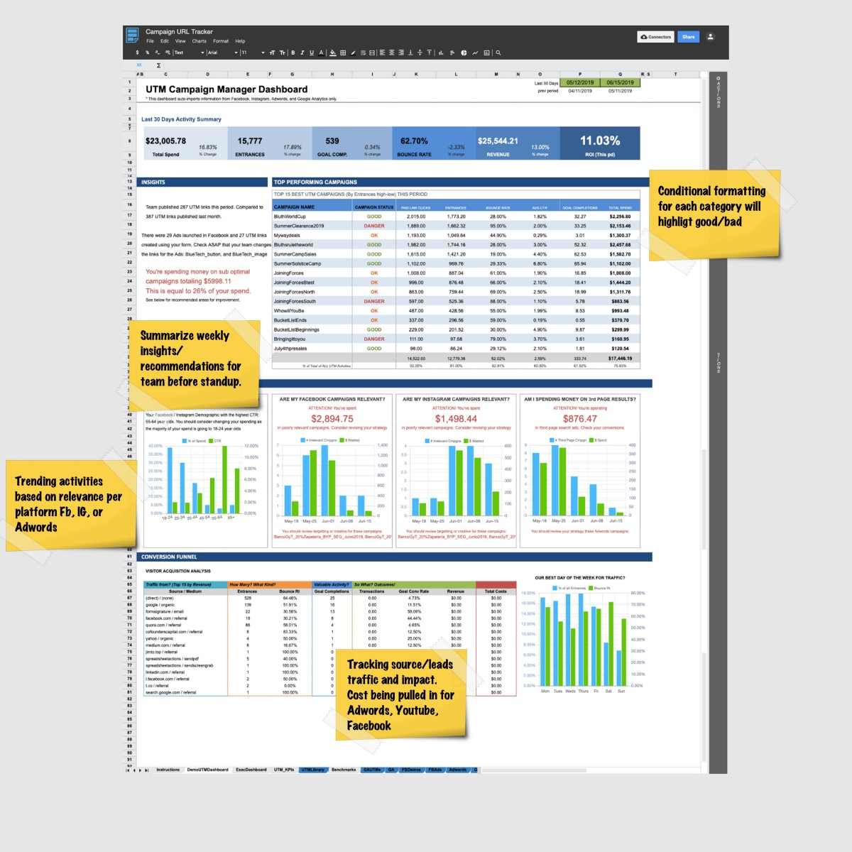 Smart UTM Manager Dashboard (UTM KPI Tracker for Digital Marketing)