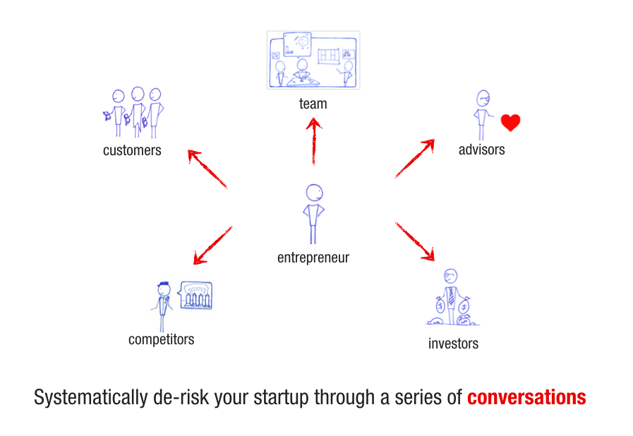 The Different Worldviews of a Startup – Love the Problem