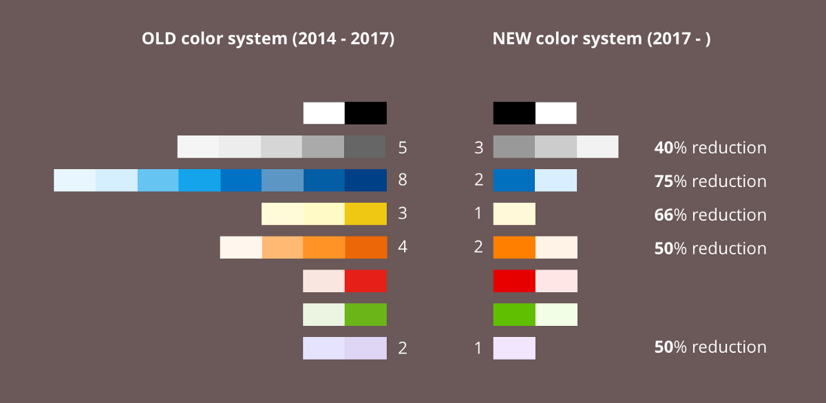A framework to create an accessible and harmonious color system for faster design-dev handoff