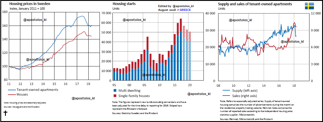 Sweden Housing Prices Starts Supply And S Of Tenant Owned Apartments Q1 2018