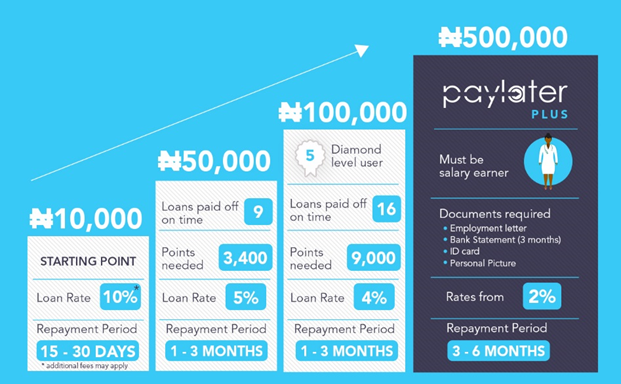 You can access loans with Paylater