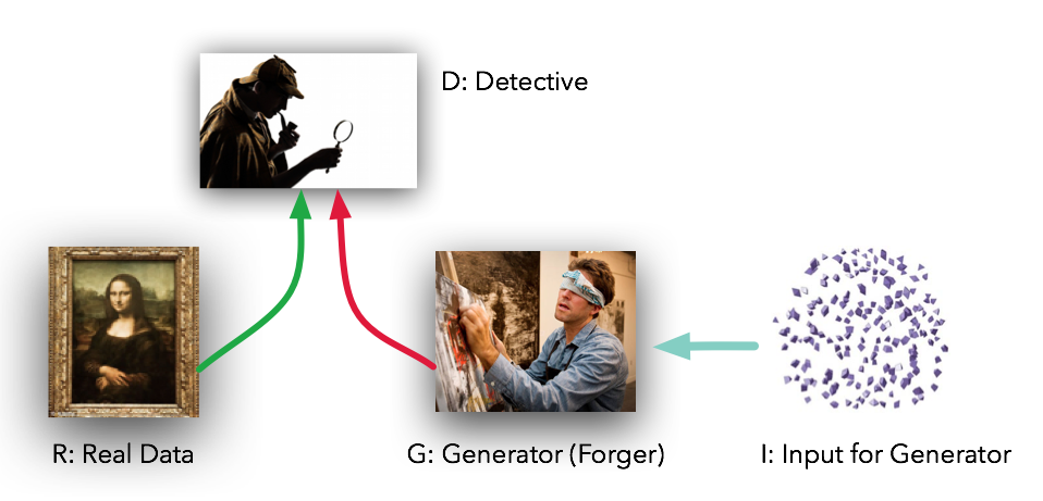 Image result for generative adversarial networks
