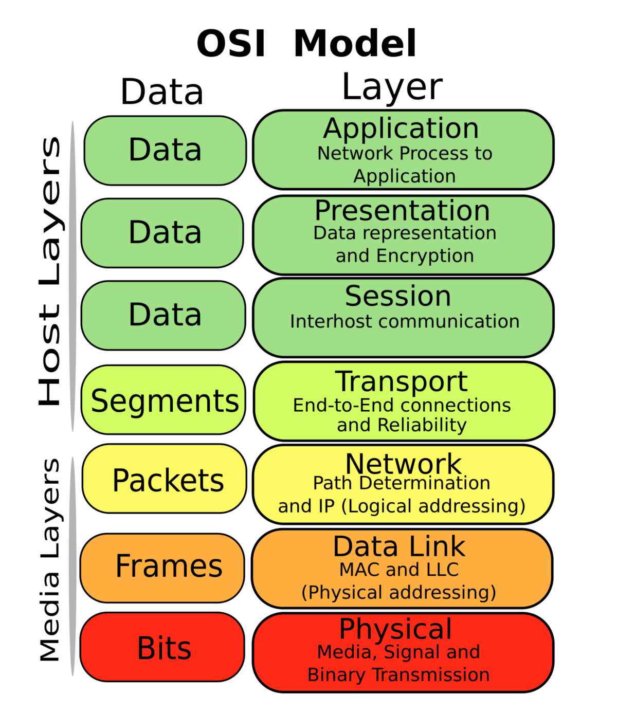 9 Things You Need To Know About Mesh Networks Hacker Noon Topologies Wiring Commercial Grade The Osi Model