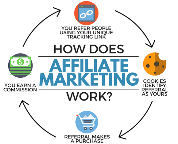 Image result for How Affiliate tracking Works