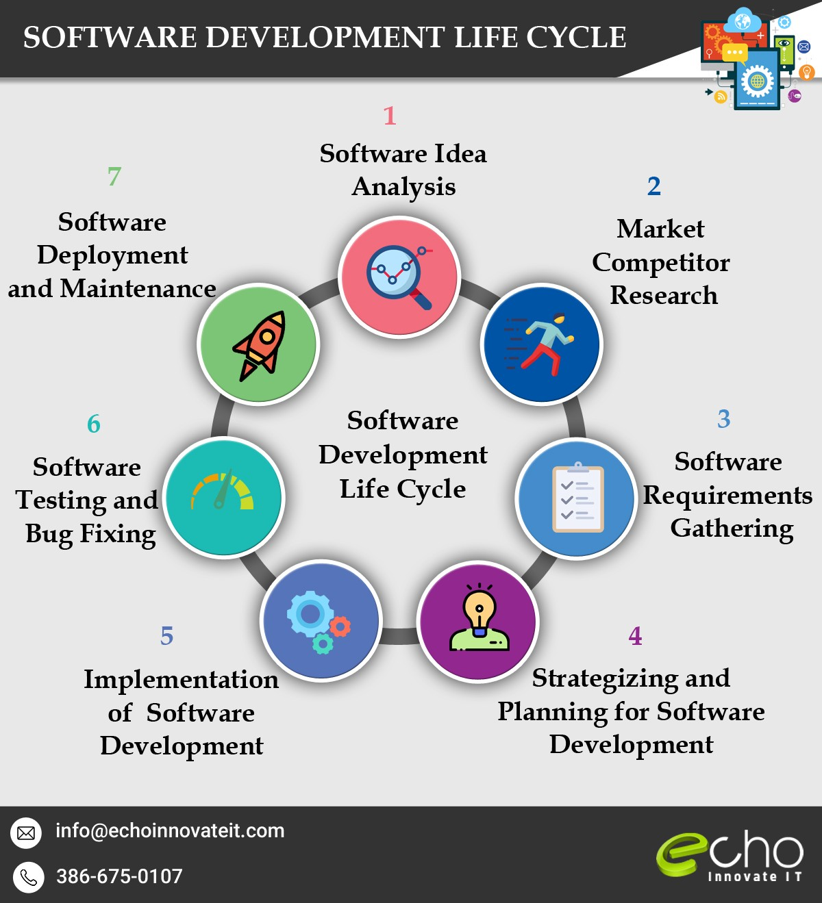 Things To Consider While Hiring Custom Software Development Company - Requirements gathering software