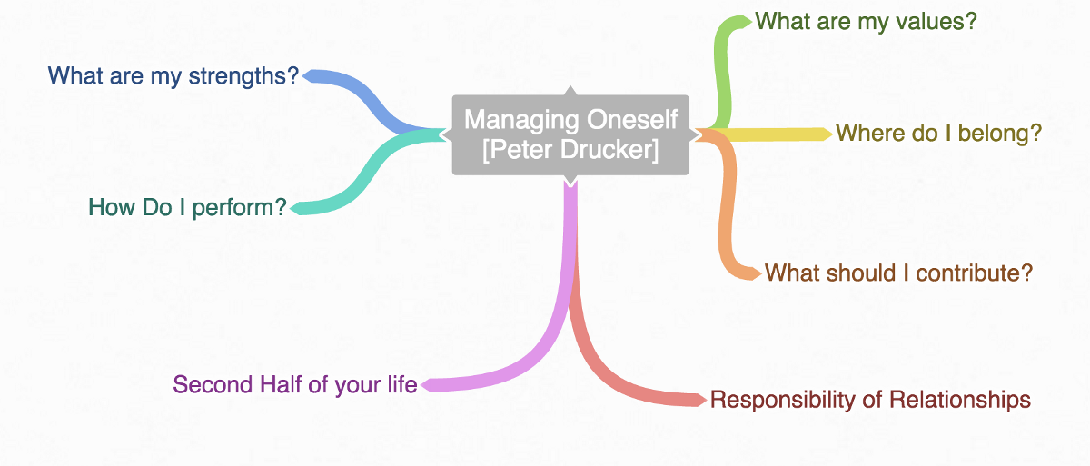 drucker p managing oneself Managing oneself identifies the probing questions you need to ask to gain the insights essential for taking charge of your career, while what makes an effective executive outlines the key behaviors you must adopt in order to lead.