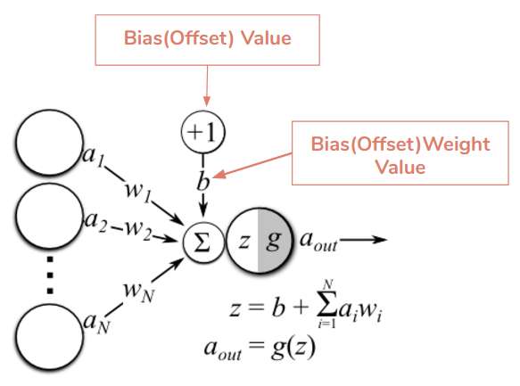 Everything you need to know about neural networks hacker noon biasoffset it is an extra input to neurons and it is always 1 and has its own connection weight this makes sure that even when all the inputs are ccuart Choice Image