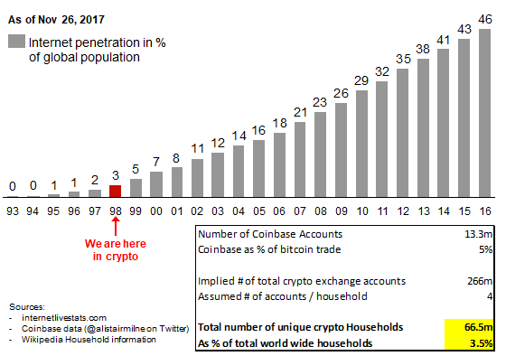 Cryptocurrency assets adoption timetable believers