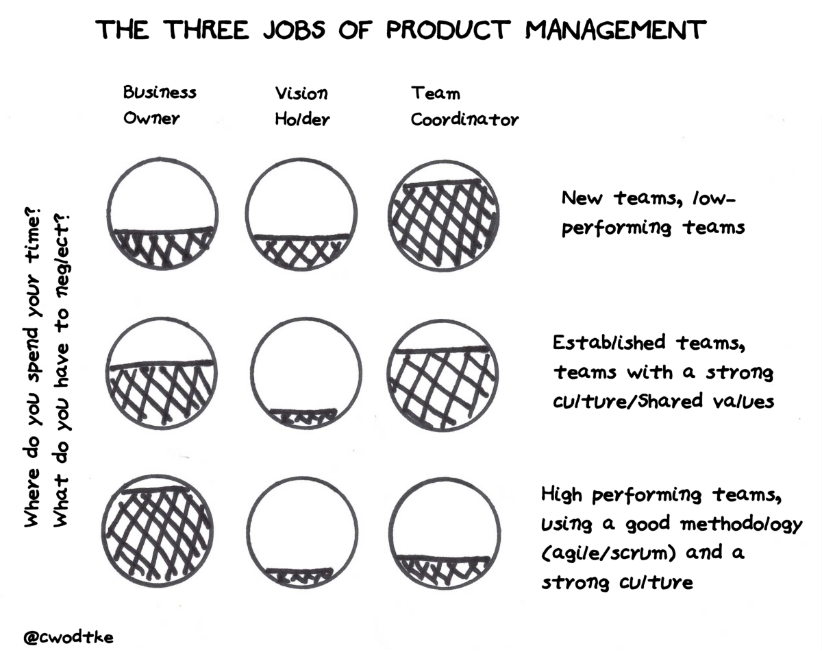 The Three Jobs of Product Management