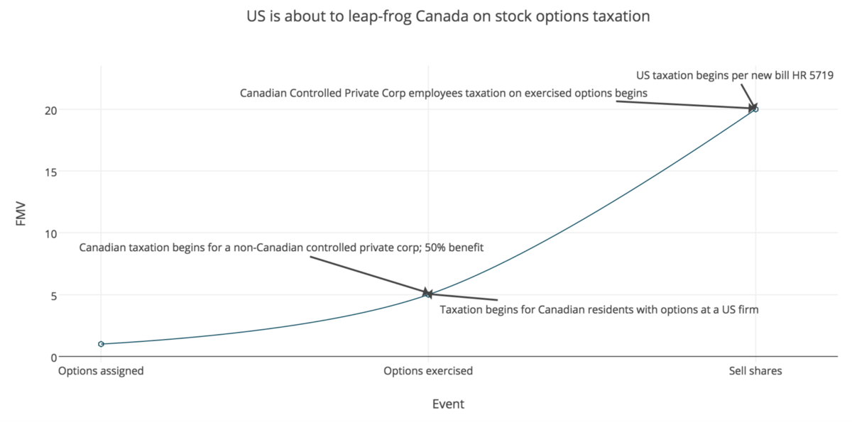 Employee Stock Options: Tax Implications for Canadian Employees – A Canadian Tax Lawyer's Analysis