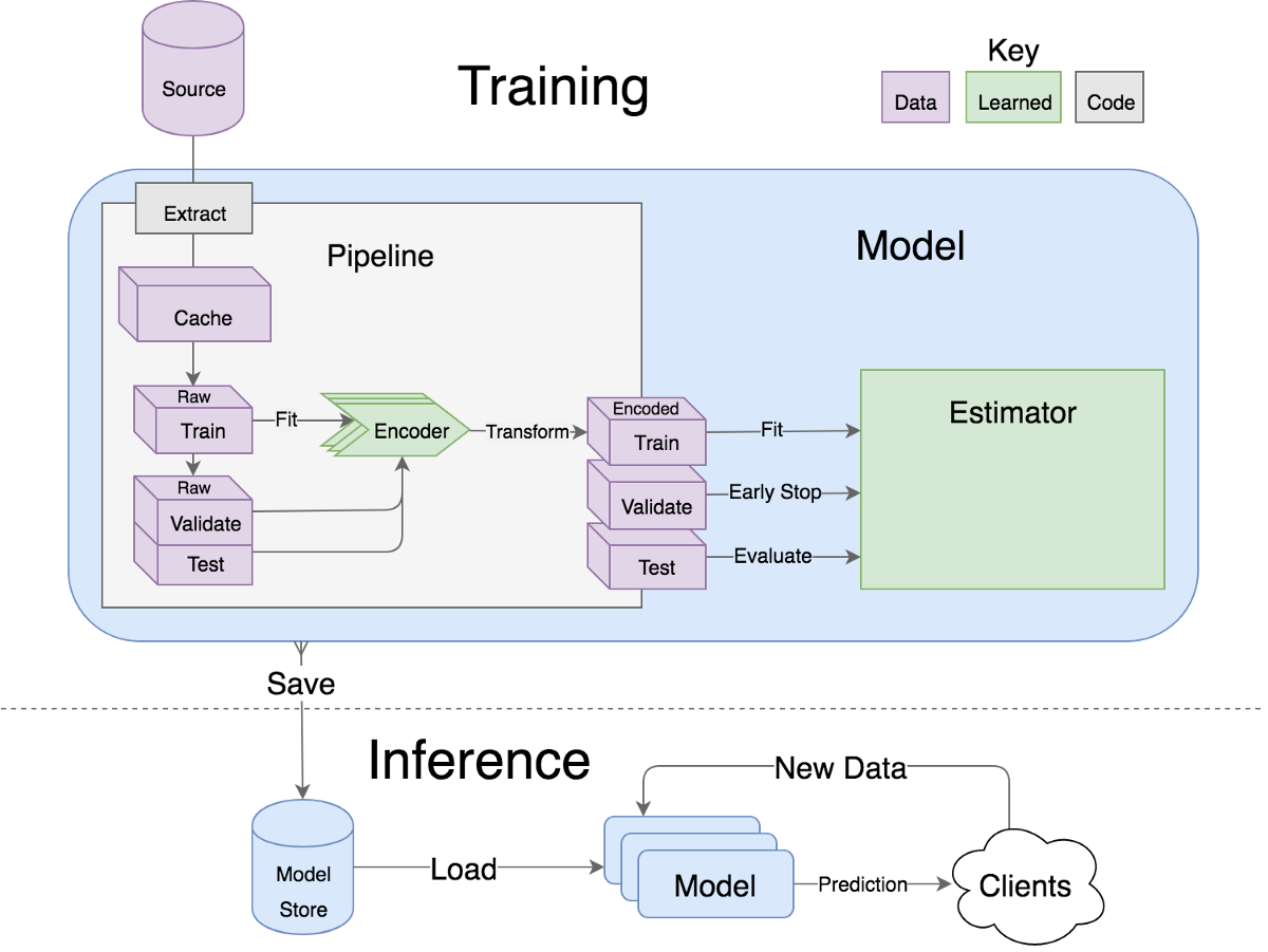 How to build a deep learning model in 15 minutes – tech-at
