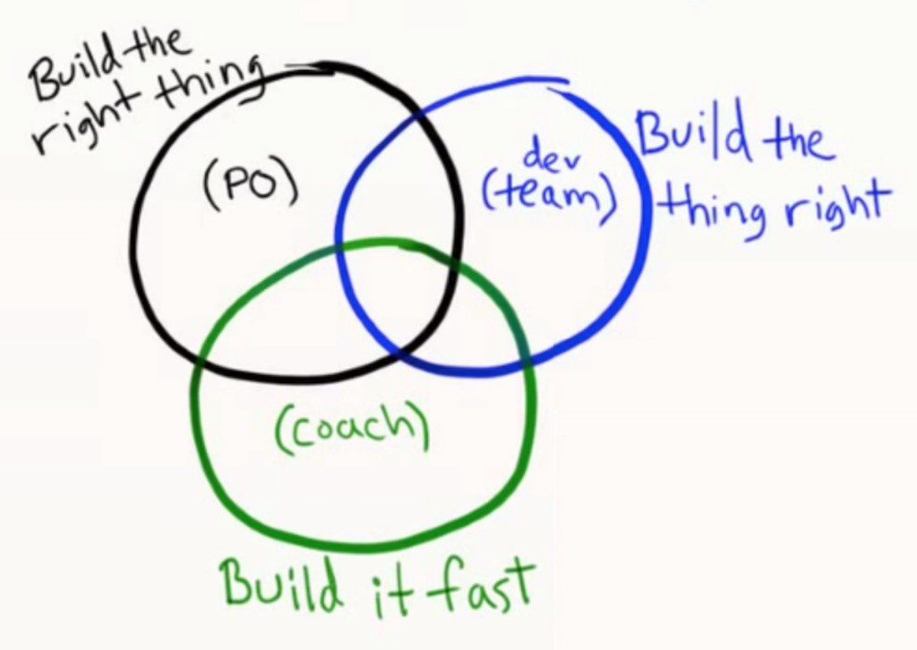 A Scrum Master Without Technical Skills Niels Van Reijmersdal