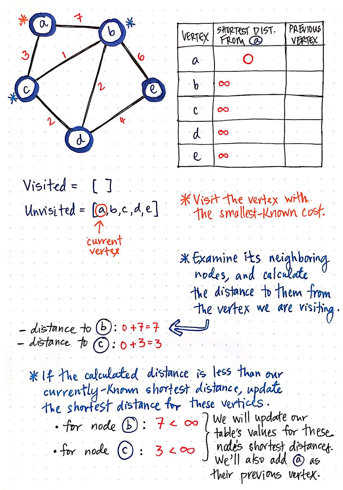 Finding The Shortest Path With A Little Help From Dijkstra Im Solving Circuit Nodal Analysis And Following Steps Of Dijkstras Algorithm Part 2
