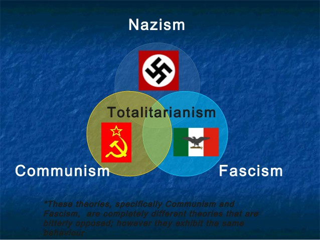 the issues of communism and fascism in spain Unlike communism, fascism is opposed to state ownership of capital and economic equality italy, spain, portugal) as.