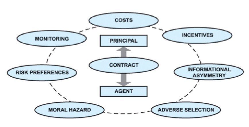 agency costs and corporate governance mechanisms Corporate governance (cg) was established to resolve the agency problem   disclosure quality is useful for the firm because it reduces the cost of capital.