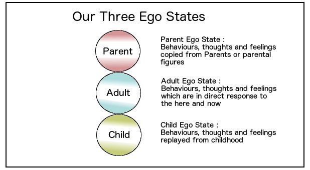 How to mature my ego recommend