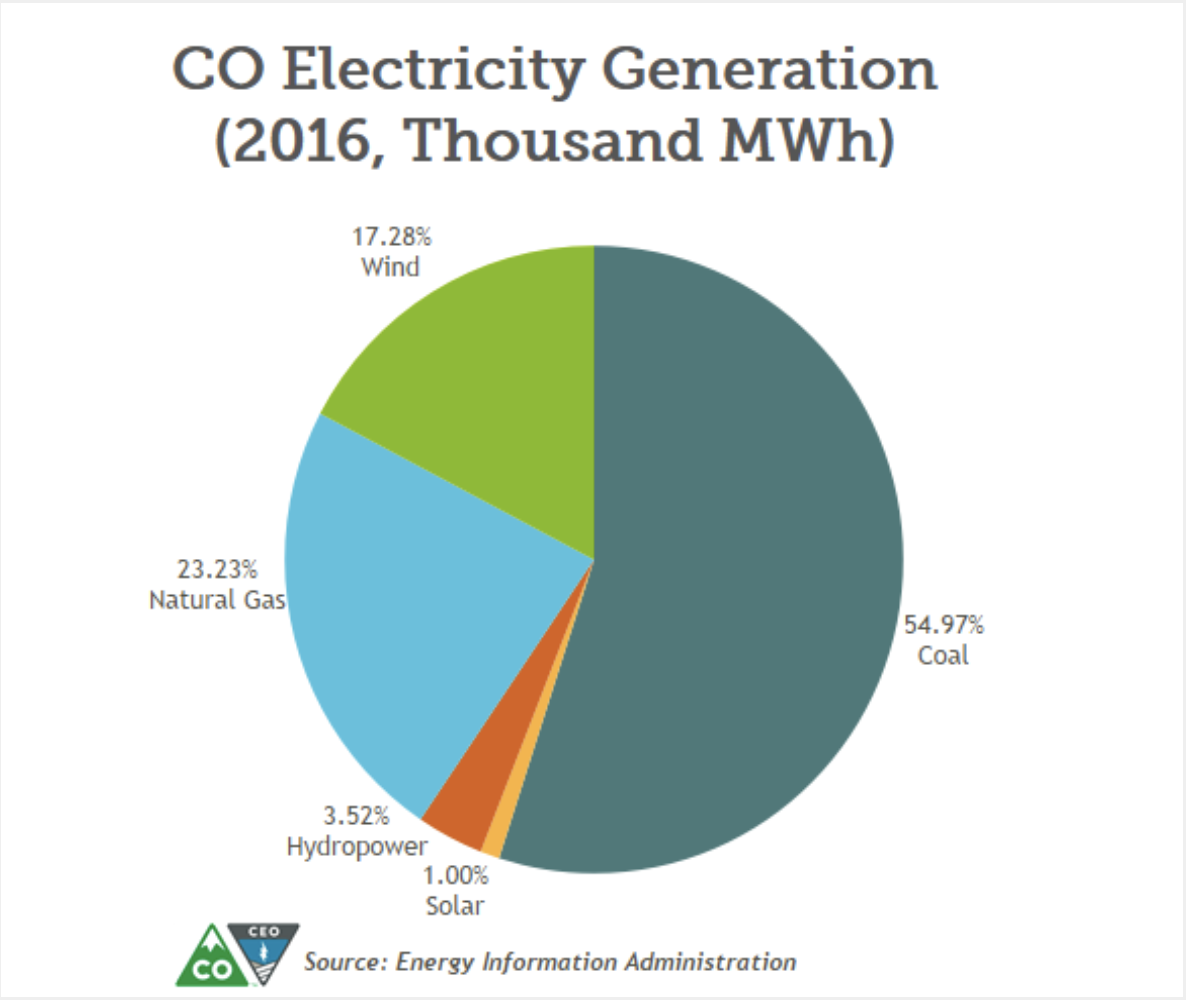 The Data are In: Renewable Energy Is Cheaper Than Coal in Colorado