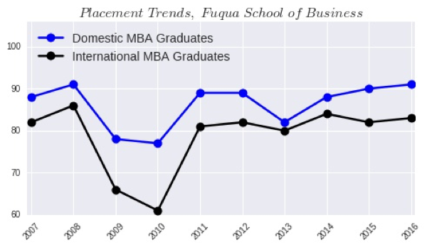 The ULTIMATE Guide to Getting an MBA in the U S  [2019]