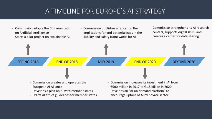 A Timeline For Europe S Ai Strategy The Startup Medium
