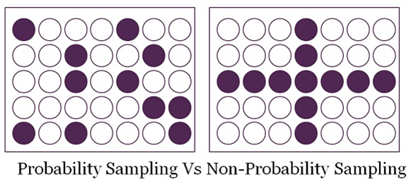 8e412124cc7de7 The difference lies between the above two is whether the sample selection  is based on randomization or not. With randomization