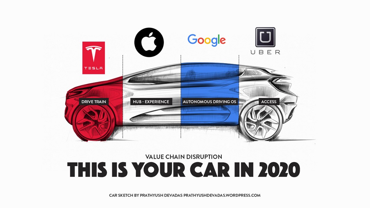 The Car Company >> Any Company Can Be A Car Company In 2020 How Value Chain
