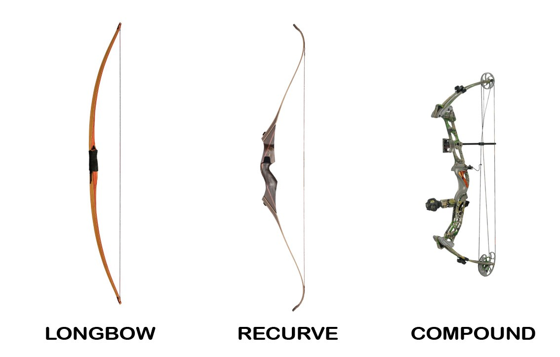 First off, what the heck is a compound bow? – Why Choose a