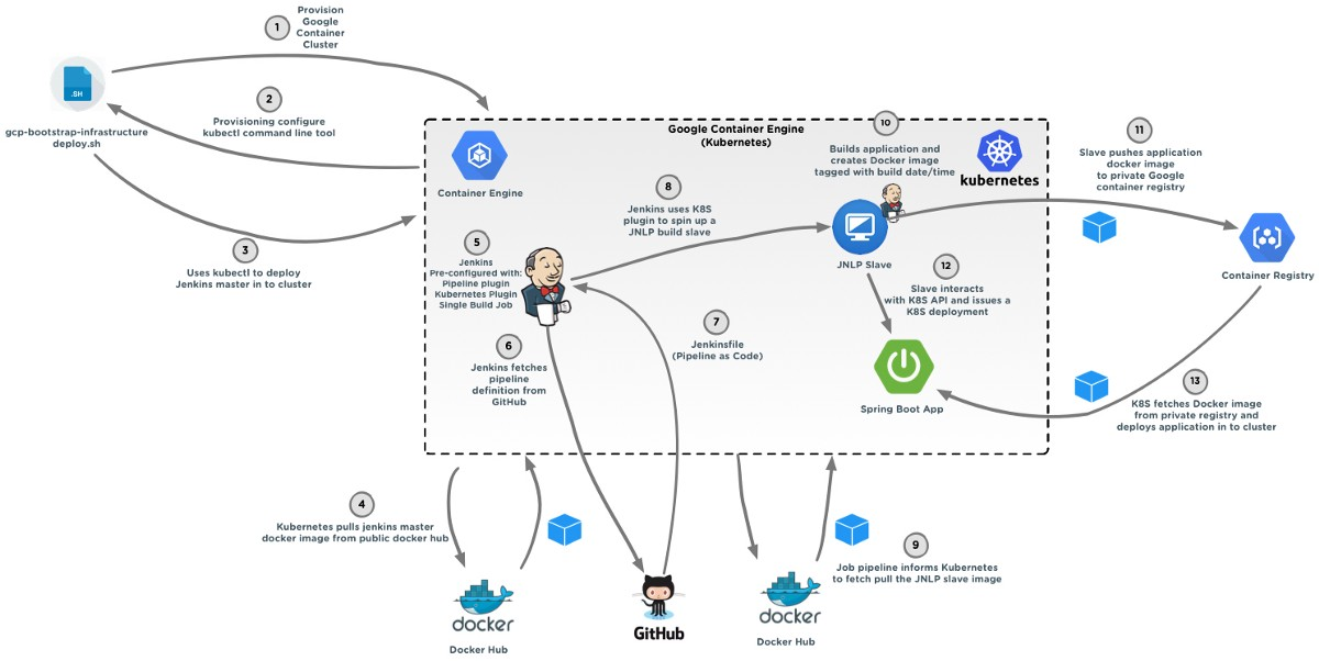 Updated Zero To Continuous Delivery With Gcp Google
