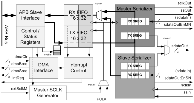 What is a SPI Controller IP core? – Digital Blocks – Medium