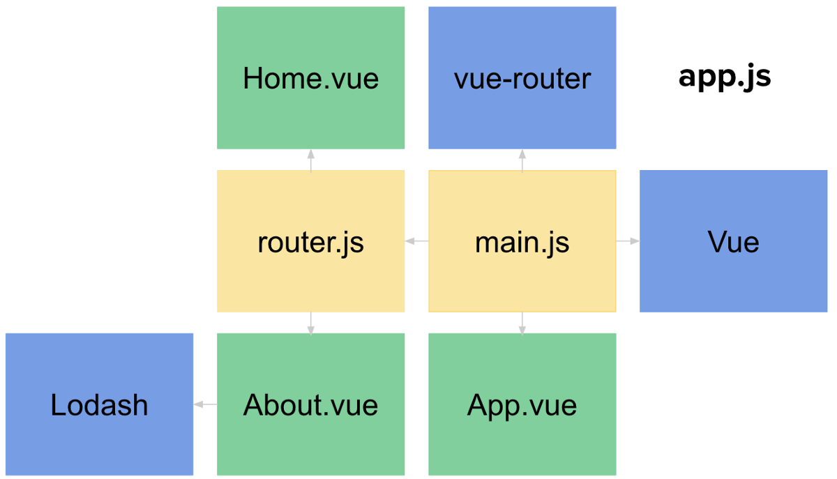 Vue js Router Performance - Vue js Tutorials