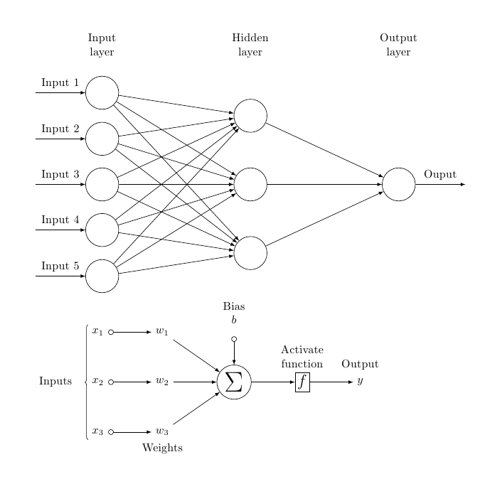 deep learning and neural networks python pdf